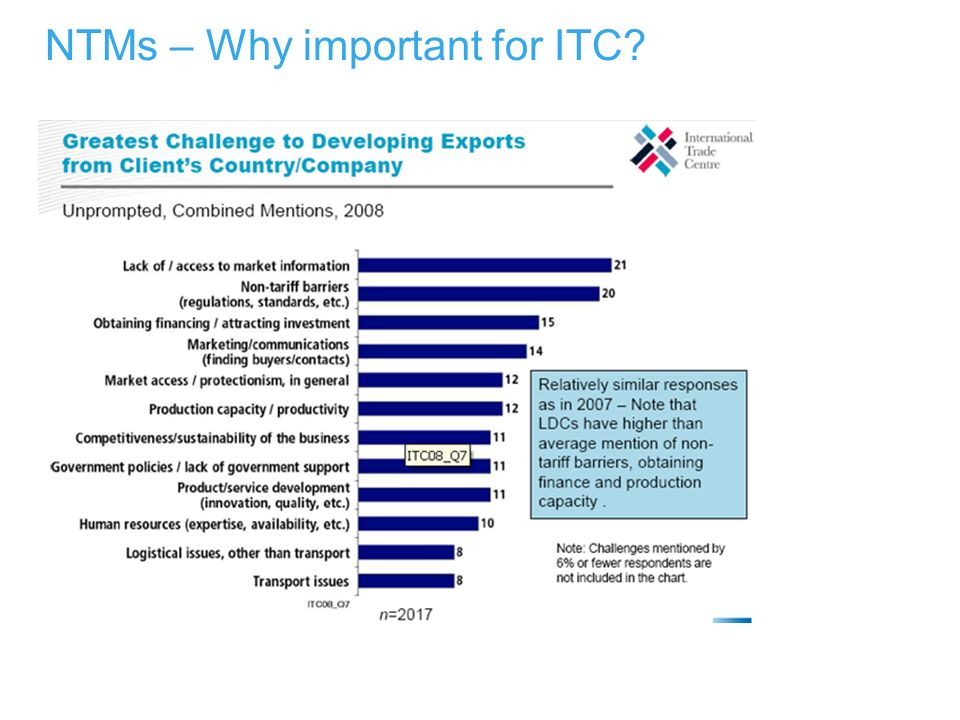 NTMs – Why important for ITC