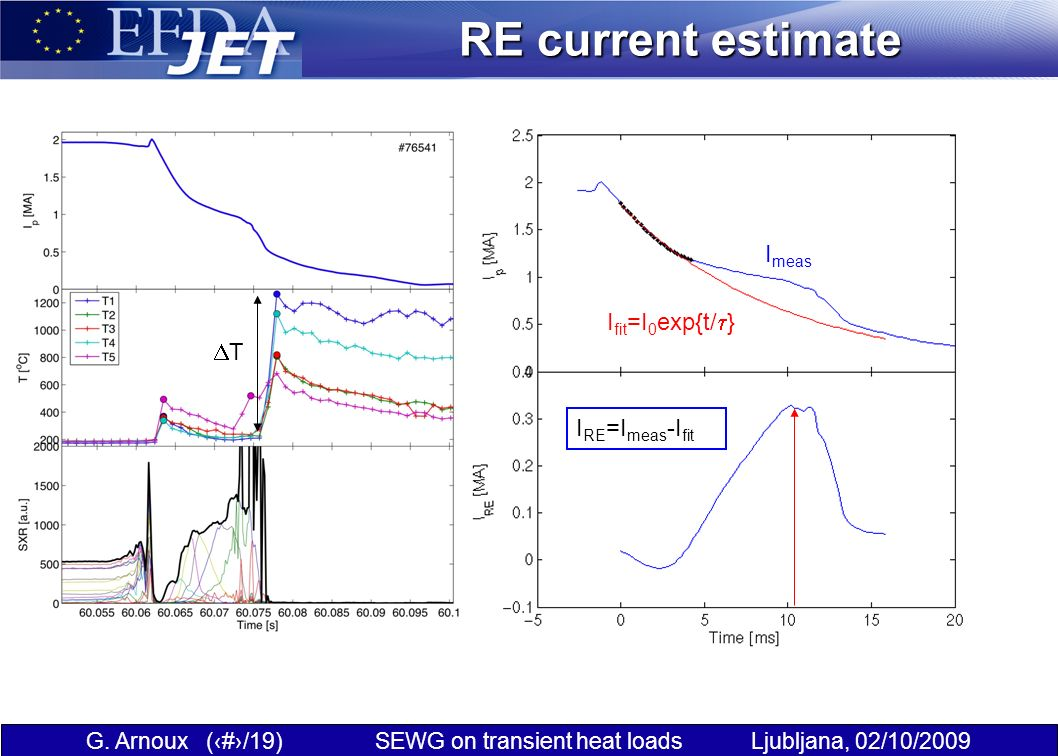 G. Arnoux (17/19) SEWG on transient heat loads Ljubljana, 02/10/2009 RE current estimate I fit =I 0 exp{t/ } I meas I RE =I meas -I fit T