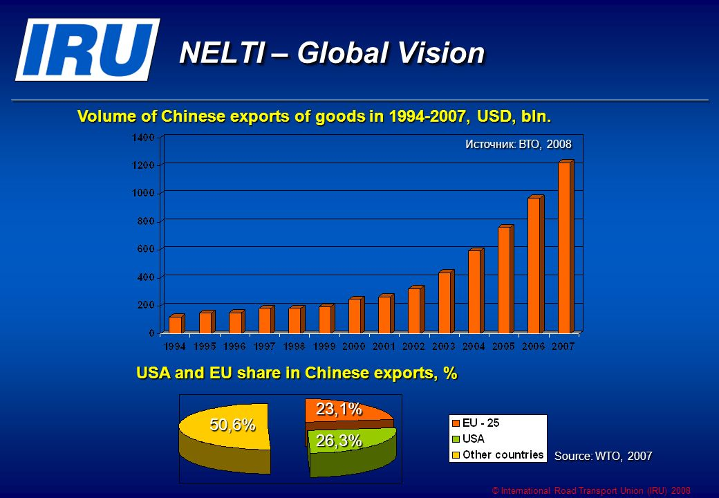 © International Road Transport Union (IRU) 2008 NELTI – Global Vision Volume of Chinese exports of goods in 1994-2007, USD, bln.