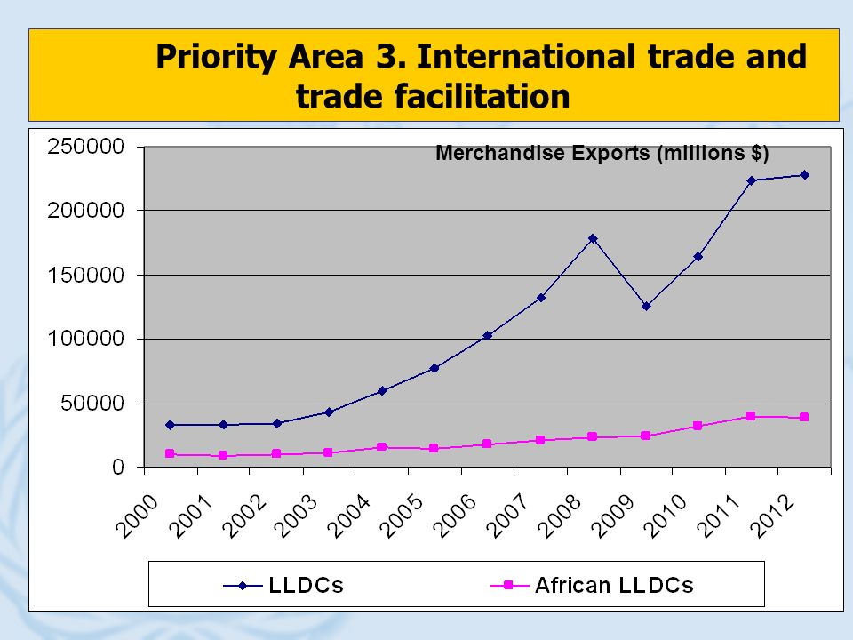 Priority Area 3. International trade and trade facilitation UN-OHRLLS Merchandise Exports (millions $)