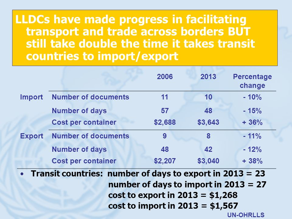 LLDCs have made progress in facilitating transport and trade across borders BUT still take double the time it takes transit countries to import/export Transit countries: number of days to export in 2013 = 23 number of days to import in 2013 = 27 cost to export in 2013 = $1,268 cost to import in 2013 = $1,567 UN-OHRLLS 20062013Percentage change ImportNumber of documents1110- 10% Number of days5748- 15% Cost per container$2,688$3,643+ 36% ExportNumber of documents98- 11% Number of days4842- 12% Cost per container$2,207$3,040+ 38%