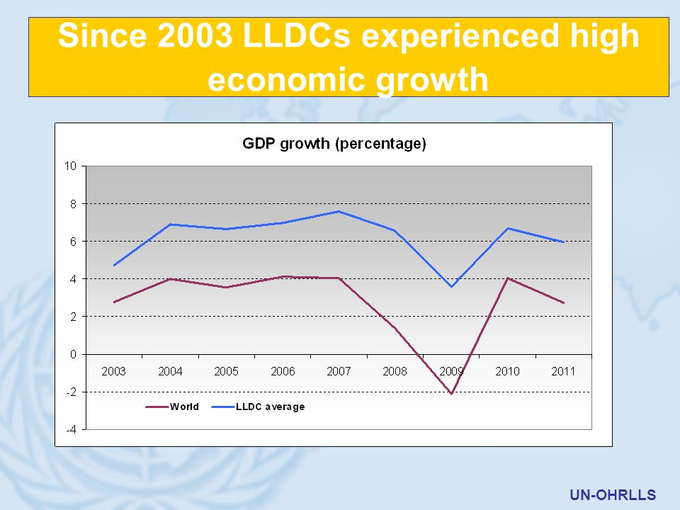 Since 2003 LLDCs experienced high economic growth UN-OHRLLS