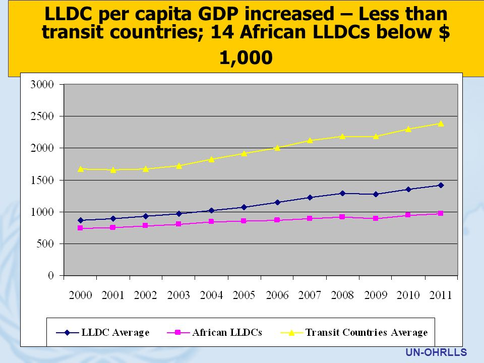 LLDC per capita GDP increased – Less than transit countries; 14 African LLDCs below $ 1,000 UN-OHRLLS
