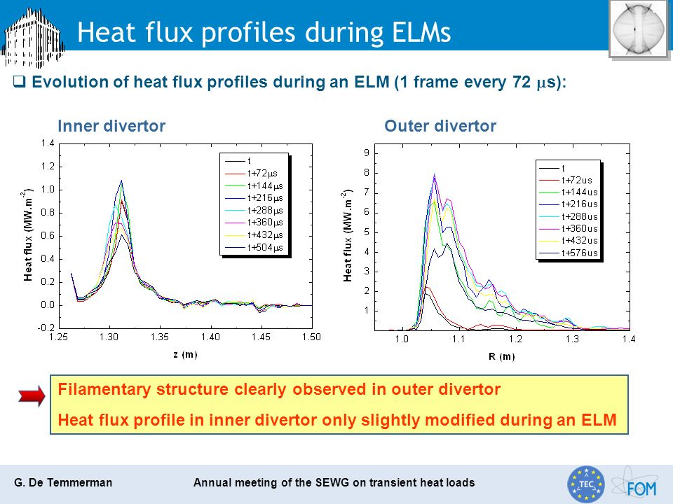 G. De Temmerman Annual meeting of the SEWG on transient heat loads Heat flux profiles during ELMs Evolution of heat flux profiles during an ELM (1 fra
