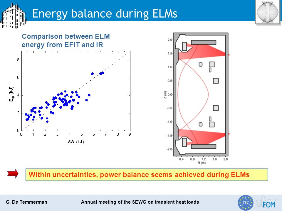 G. De Temmerman Annual meeting of the SEWG on transient heat loads Energy balance during ELMs Comparison between ELM energy from EFIT and IR Within un