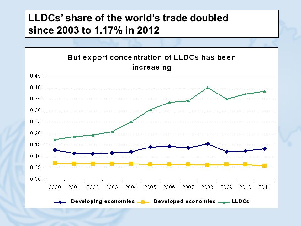 LLDCs share of the worlds trade doubled since 2003 to 1.17% in 2012