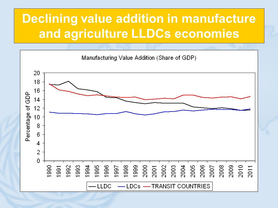Declining value addition in manufacture and agriculture LLDCs economies