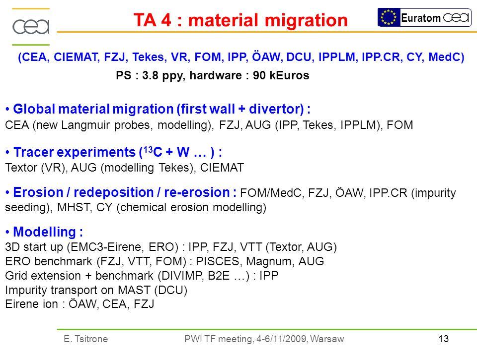 13E. Tsitrone PWI TF meeting, 4-6/11/2009, Warsaw Euratom TA 4 : material migration (CEA, CIEMAT, FZJ, Tekes, VR, FOM, IPP, ÖAW, DCU, IPPLM, IPP.CR, C
