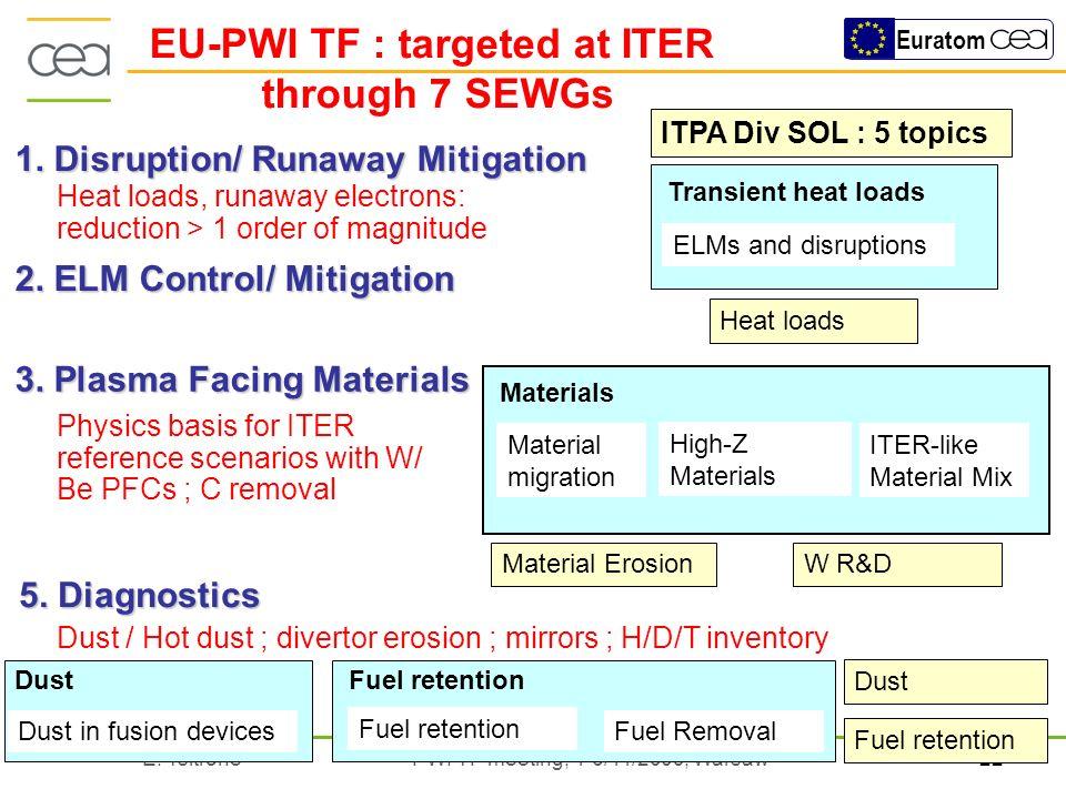 22E. Tsitrone PWI TF meeting, 4-6/11/2009, Warsaw Euratom 1. Disruption/ Runaway Mitigation 2. ELM Control/ Mitigation 3. Plasma Facing Materials Phys