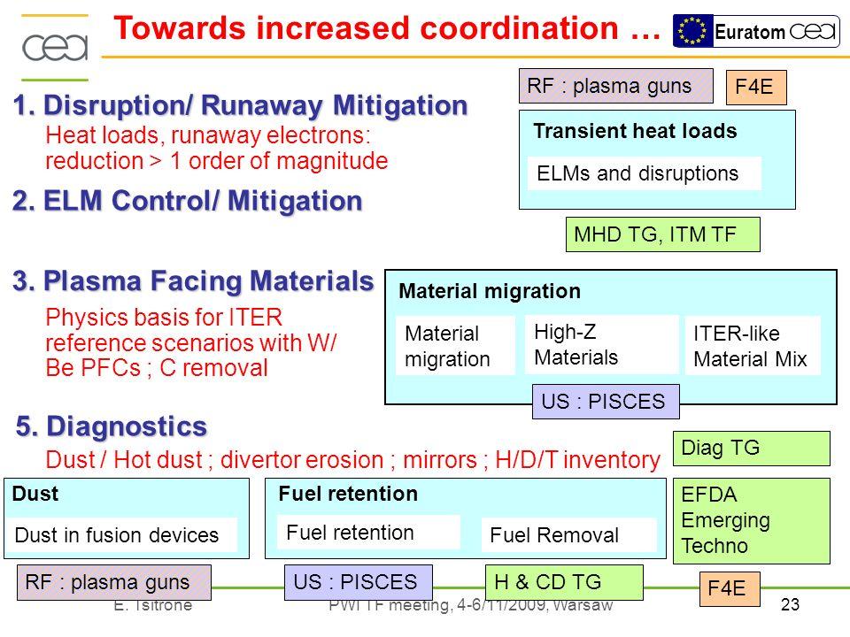 23E. Tsitrone PWI TF meeting, 4-6/11/2009, Warsaw Euratom 1. Disruption/ Runaway Mitigation 2. ELM Control/ Mitigation 3. Plasma Facing Materials Phys