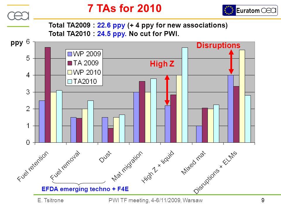 9E. Tsitrone PWI TF meeting, 4-6/11/2009, Warsaw Euratom High Z Disruptions EFDA emerging techno + F4E Total TA2009 : 22.6 ppy (+ 4 ppy for new associ