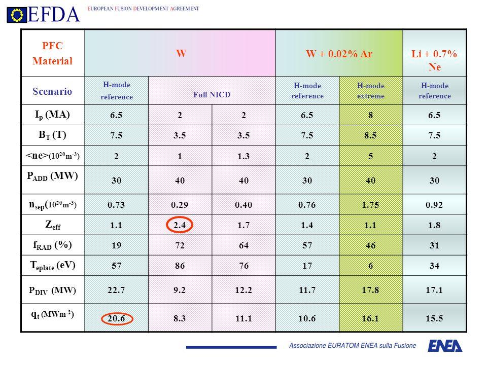 PFC Material W W + 0.02% ArLi + 0.7% Ne Scenario H-mode reference Full NICD H-mode reference H-mode extreme H-mode reference I p (MA) 6.522 8 B T (T) 7.53.5 7.58.57.5 (10 20 m -3 ) 211.3252 P ADD (MW) 3040 304030 n sep ( 10 20 m -3 ) 0.730.290.400.761.750.92 Z eff 1.12.41.71.41.11.8 f RAD (%) 197264574631 T eplate (eV) 57867617634 P DIV (MW)22.79.212.211.717.817.1 q t (MWm -2 ) 20.68.311.110.616.115.5