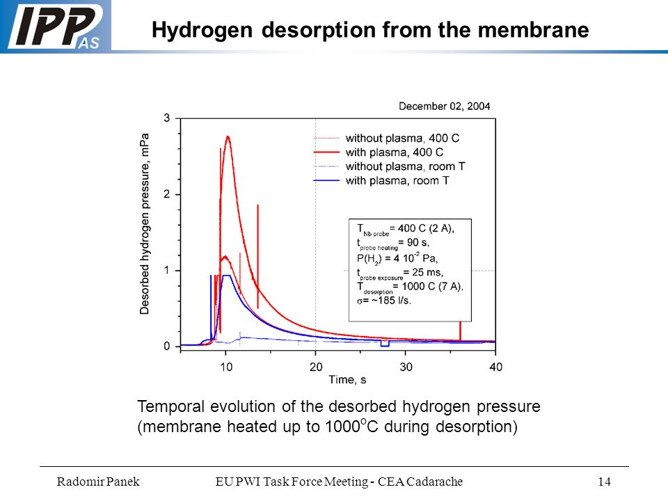 Radomir PanekEU PWI Task Force Meeting - CEA Cadarache14 Hydrogen desorption from the membrane Temporal evolution of the desorbed hydrogen pressure (membrane heated up to 1000 o C during desorption)