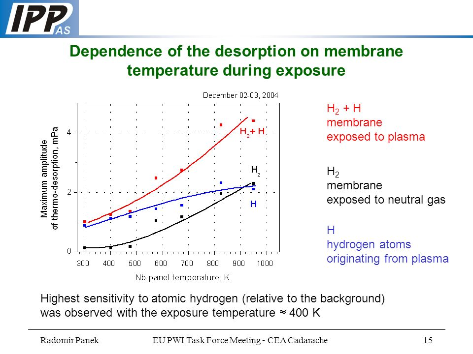 Radomir PanekEU PWI Task Force Meeting - CEA Cadarache15 Highest sensitivity to atomic hydrogen (relative to the background) was observed with the exposure temperature 400 K H 2 + H membrane exposed to plasma H 2 membrane exposed to neutral gas Dependence of the desorption on membrane temperature during exposure H hydrogen atoms originating from plasma