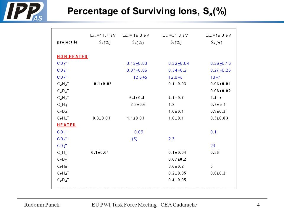 Radomir PanekEU PWI Task Force Meeting - CEA Cadarache4 Percentage of Surviving Ions, S a (%)