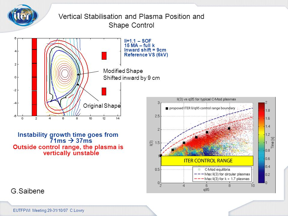 EUTFPWI Meeting 29-31/10/07 C.Lowry Original Shape Modified Shape Shifted inward by 9 cm li=1.1 – SOF 15 MA – full k Inward shift = 9cm Reference VS (6kV) Instability growth time goes from 71ms 37ms Outside control range, the plasma is vertically unstable Vertical Stabilisation and Plasma Position and Shape Control G.Saibene