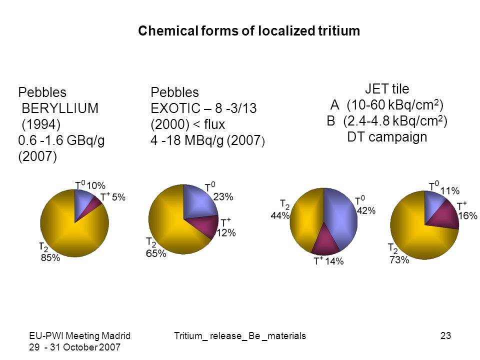 EU-PWI Meeting Madrid 29 - 31 October 2007 Tritium_ release_ Be _materials23 Chemical forms of localized tritium Pebbles BERYLLIUM (1994) 0.6 -1.6 GBq/g (2007) Pebbles EXOTIC – 8 -3/13 (2000) < flux 4 -18 MBq/g (2007 ) JET tile A (10-60 kBq/cm 2 ) B (2.4-4.8 kBq/cm 2 ) DT campaign