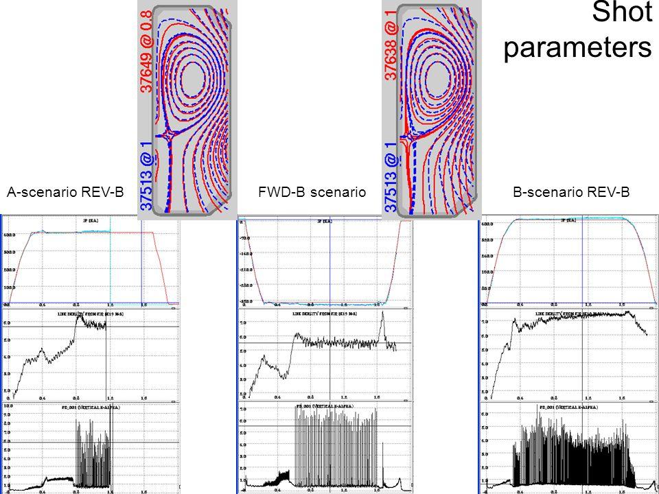 Shot parameters A-scenario REV-BFWD-B scenarioB-scenario REV-B