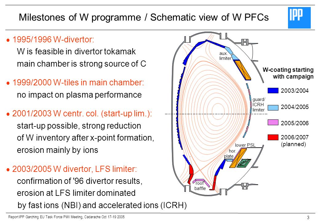 Report IPP Garching EU Task Force PWI Meeting, Cadarache Oct 17-19 2005 3 1995/1996 W-divertor: W is feasible in divertor tokamak main chamber is strong source of C 1999/2000 W-tiles in main chamber: no impact on plasma performance 2001/2003 W centr.