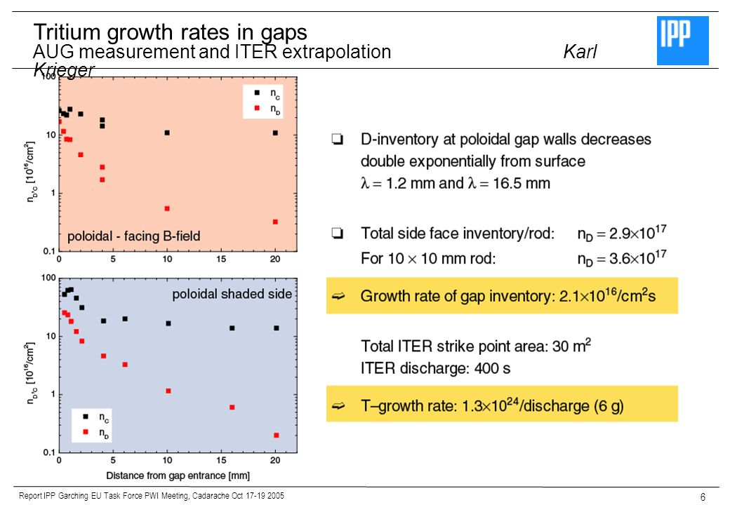Report IPP Garching EU Task Force PWI Meeting, Cadarache Oct 17-19 2005 6 Tritium growth rates in gaps AUG measurement and ITER extrapolationKarl Krieger