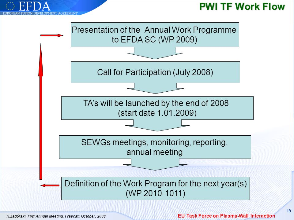 R.Zagórski, PWI Annual Meeting, Frascati, October, PWI TF Work Flow Definition of the Work Program for the next year(s) (WP ) Presentation of the Annual Work Programme to EFDA SC (WP 2009) Call for Participation (July 2008) TAs will be launched by the end of 2008 (start date ) EU Task Force on Plasma-Wall Interaction SEWGs meetings, monitoring, reporting, annual meeting
