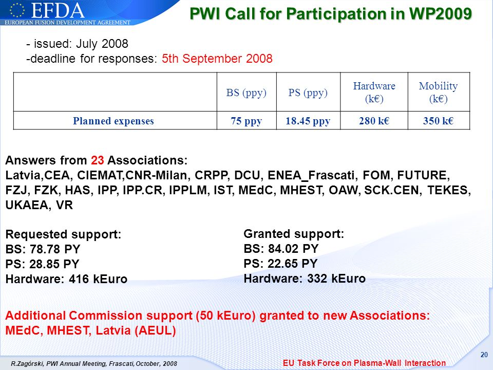 R.Zagórski, PWI Annual Meeting, Frascati, October, 2008 20 PWI Call for Participation in WP2009 EU Task Force on Plasma-Wall Interaction BS (ppy)PS (ppy) Hardware (k) Mobility (k) Planned expenses 75 ppy18.45 ppy280 k350 k - issued: July 2008 -deadline for responses: 5th September 2008 Answers from 23 Associations: Latvia,CEA, CIEMAT,CNR-Milan, CRPP, DCU, ENEA_Frascati, FOM, FUTURE, FZJ, FZK, HAS, IPP, IPP.CR, IPPLM, IST, MEdC, MHEST, OAW, SCK.CEN, TEKES, UKAEA, VR Requested support: BS: 78.78 PY PS: 28.85 PY Hardware: 416 kEuro Granted support: BS: 84.02 PY PS: 22.65 PY Hardware: 332 kEuro Additional Commission support (50 kEuro) granted to new Associations: MEdC, MHEST, Latvia (AEUL)