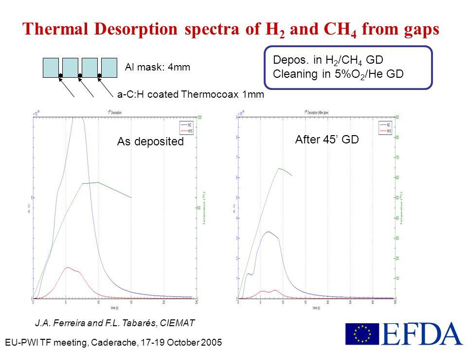 EU-PWI TF meeting, Caderache, 17-19 October 2005 Thermal Desorption spectra of H 2 and CH 4 from gaps a-C:H coated Thermocoax 1mm Al mask: 4mm Depos.