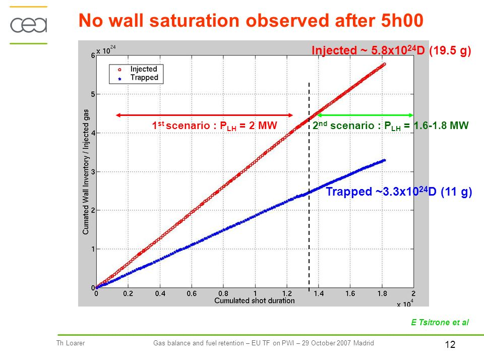 12 Th LoarerGas balance and fuel retention – EU TF on PWI – 29 October 2007 Madrid 1 st scenario : P LH = 2 MW2 nd scenario : P LH = 1.6-1.8 MW No wall saturation observed after 5h00 E Tsitrone et al Injected ~ 5.8x10 24 D (19.5 g) Trapped ~3.3x10 24 D (11 g)