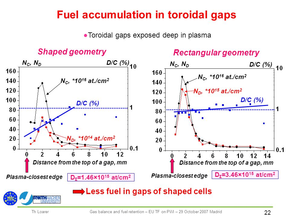 22 Th LoarerGas balance and fuel retention – EU TF on PWI – 29 October 2007 Madrid Toroidal gaps exposed deep in plasma Fuel accumulation in toroidal gaps Shaped geometry Rectangular geometry D/C (%) N С, *10 16 at./cm 2 N D, *10 14 at./cm 2 D/C (%) N C, N D D/C (%) N С, *10 16 at./cm 2 N D, *10 15 at./cm 2 D/C (%) N C, N D Distance from the top of a gap, mm Plasma-closest edge Less fuel in gaps of shaped cells Distance from the top of a gap, mm Plasma-closest edge D Σ =1.46×10 15 at/cm 2 D Σ =3.46×10 15 at/cm 2