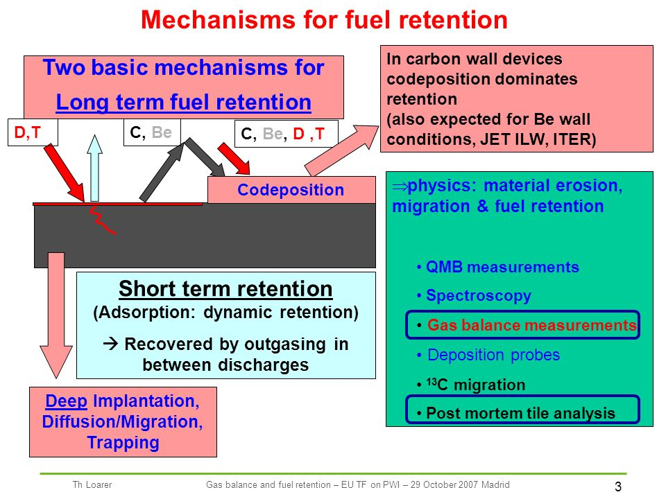 3 Th LoarerGas balance and fuel retention – EU TF on PWI – 29 October 2007 Madrid physics: material erosion, migration & fuel retention QMB measurements Spectroscopy Gas balance measurements Deposition probes 13 C migration Post mortem tile analysis D,T Mechanisms for fuel retention Two basic mechanisms for Long term fuel retention Deep Implantation, Diffusion/Migration, Trapping C, Be C, Be, D,T In carbon wall devices codeposition dominates retention (also expected for Be wall conditions, JET ILW, ITER) Codeposition Short term retention (Adsorption: dynamic retention) Recovered by outgasing in between discharges
