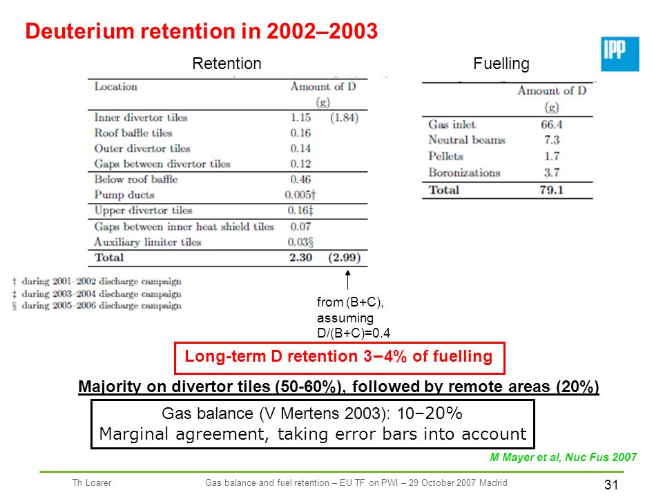 31 Th LoarerGas balance and fuel retention – EU TF on PWI – 29 October 2007 Madrid Deuterium retention in 2002–2003 Long-term D retention 3 – 4% of fuelling Majority on divertor tiles (50-60%), followed by remote areas (20%) RetentionFuelling from (B+C), assuming D/(B+C)=0.4 Gas balance (V Mertens 2003): 10 –20% Marginal agreement, taking error bars into account M Mayer et al, Nuc Fus 2007