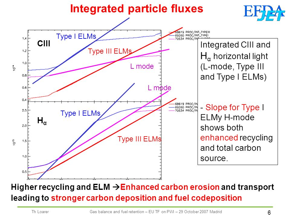 6 Th LoarerGas balance and fuel retention – EU TF on PWI – 29 October 2007 Madrid Integrated particle fluxes HαHα CIII Type I ELMs Type III ELMs L mode Type I ELMs Type III ELMs Integrated CIII and H α horizontal light (L-mode, Type III and Type I ELMs) - Slope for Type I ELMy H-mode shows both enhanced recycling and total carbon source.