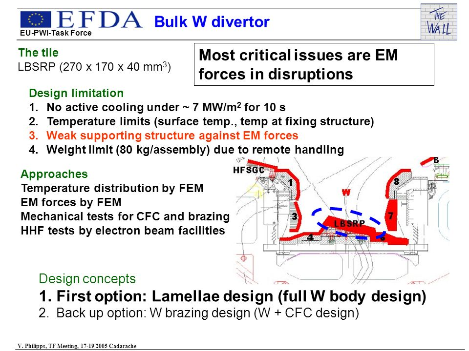 Design concepts 1.First option: Lamellae design (full W body design) 2.Back up option: W brazing design (W + CFC design) Design limitation 1.No active cooling under ~ 7 MW/m 2 for 10 s 2.Temperature limits (surface temp., temp at fixing structure) 3.Weak supporting structure against EM forces 4.Weight limit (80 kg/assembly) due to remote handling The tile LBSRP (270 x 170 x 40 mm 3 ) Approaches Temperature distribution by FEM EM forces by FEM Mechanical tests for CFC and brazing HHF tests by electron beam facilities Most critical issues are EM forces in disruptions EU-PWI-Task Force V.