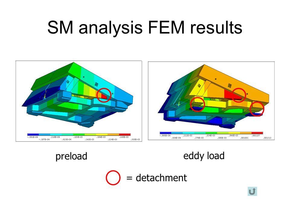 SM analysis FEM results preload eddy load = detachment