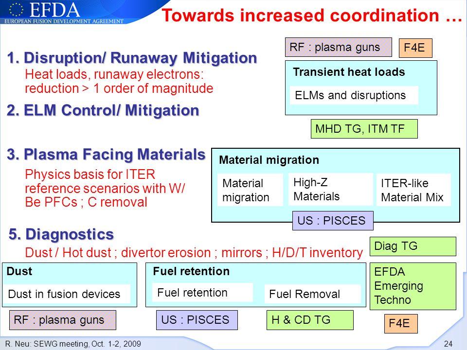 R.Neu: SEWG meeting, Oct. 1-2, 2009 24 1. Disruption/ Runaway Mitigation 2.