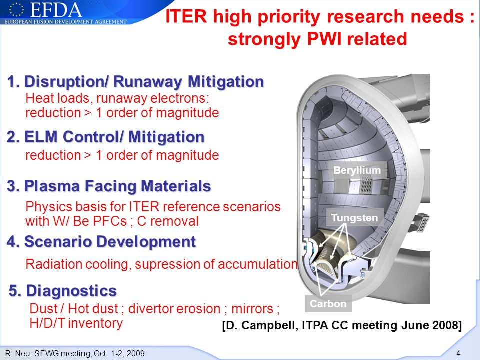 R.Neu: SEWG meeting, Oct. 1-2, 2009 4 ITER high priority research needs : strongly PWI related [D.