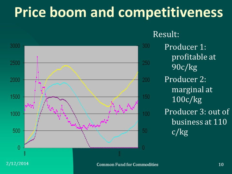 Price boom and competitiveness Result: Producer 1: profitable at 90c/kg Producer 2: marginal at 100c/kg Producer 3: out of business at 110 c/kg 2/12/2