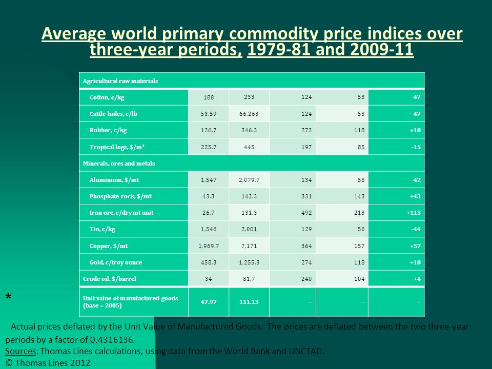 Average world primary commodity price indices over three-year periods, and * Actual prices deflated by the Unit Value of Manufactured Goods.