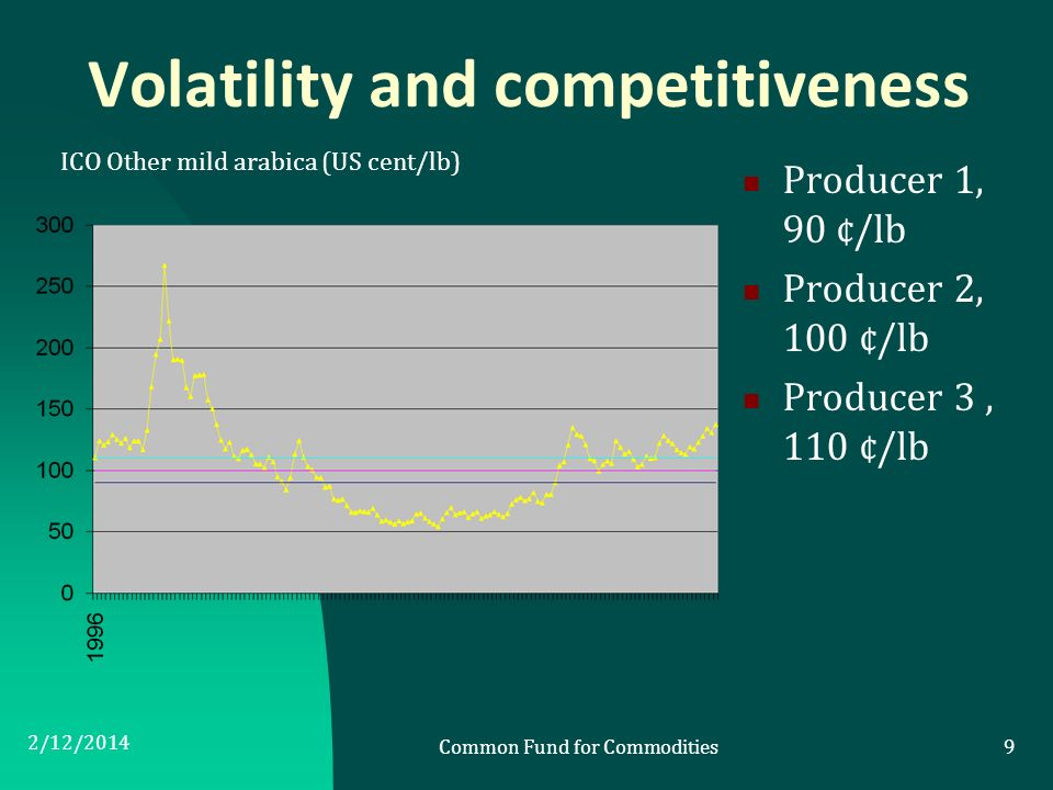 Volatility and competitiveness Producer 1, 90 ¢/lb Producer 2, 100 ¢/lb Producer 3, 110 ¢/lb 2/12/2014 Common Fund for Commodities9 ICO Other mild ara