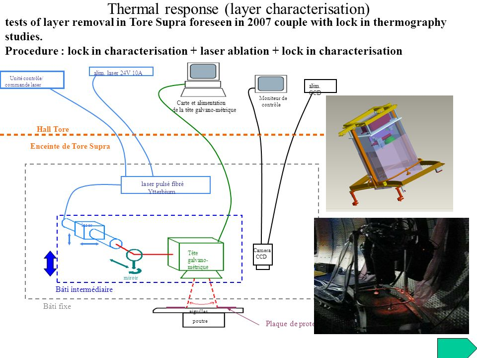 Thermal response (layer characterisation) tests of layer removal in Tore Supra foreseen in 2007 couple with lock in thermography studies. Procedure :