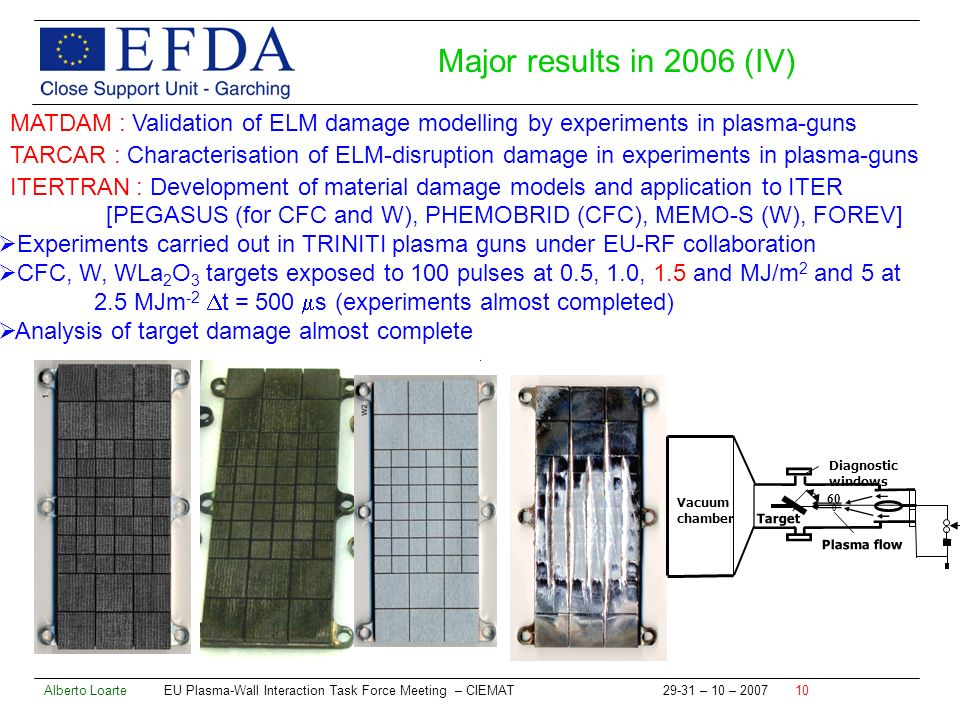 Alberto Loarte EU Plasma-Wall Interaction Task Force Meeting – CIEMAT – 10 – MATDAM : Validation of ELM damage modelling by experiments in plasma-guns TARCAR : Characterisation of ELM-disruption damage in experiments in plasma-guns ITERTRAN : Development of material damage models and application to ITER [PEGASUS (for CFC and W), PHEMOBRID (CFC), MEMO-S (W), FOREV] Experiments carried out in TRINITI plasma guns under EU-RF collaboration CFC, W, WLa 2 O 3 targets exposed to 100 pulses at 0.5, 1.0, 1.5 and MJ/m 2 and 5 at 2.5 MJm -2 t = 500 s (experiments almost completed) Analysis of target damage almost complete Major results in 2006 (IV) Plasma flow Target Diagnostic windows Vacuum chamber 60 0
