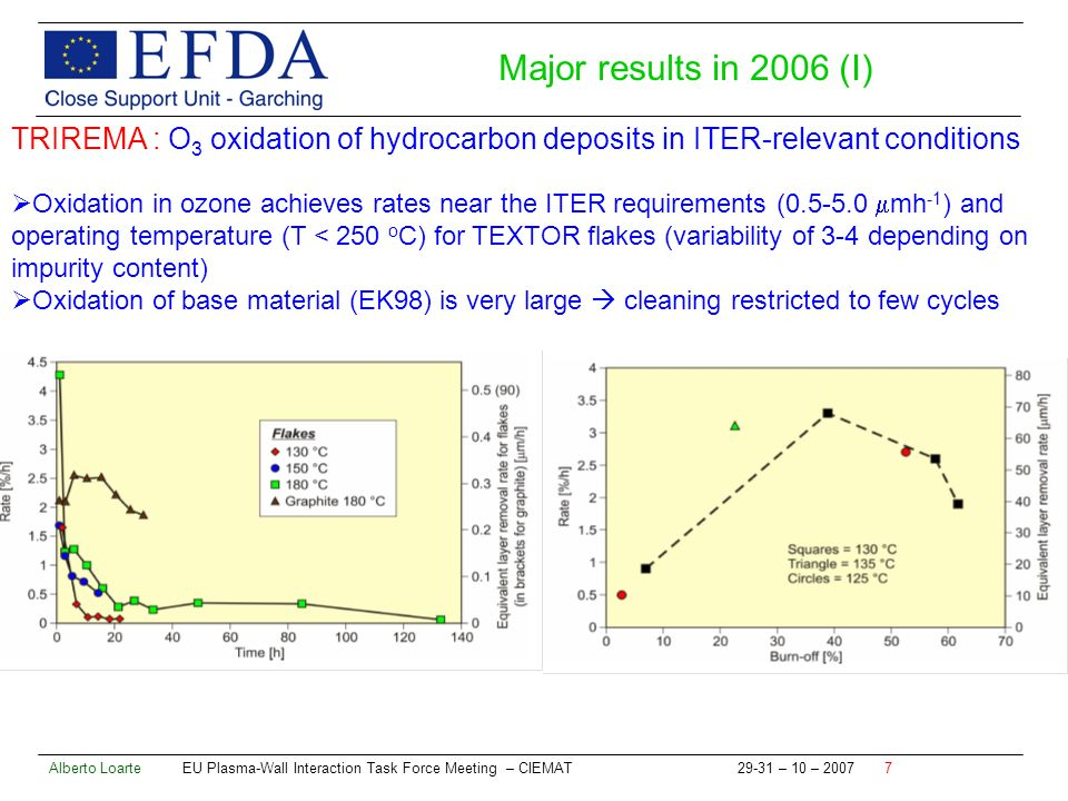 Alberto Loarte EU Plasma-Wall Interaction Task Force Meeting – CIEMAT – 10 – TRIREMA : O 3 oxidation of hydrocarbon deposits in ITER-relevant conditions Oxidation in ozone achieves rates near the ITER requirements ( mh -1 ) and operating temperature (T < 250 o C) for TEXTOR flakes (variability of 3-4 depending on impurity content) Oxidation of base material (EK98) is very large cleaning restricted to few cycles Major results in 2006 (I)