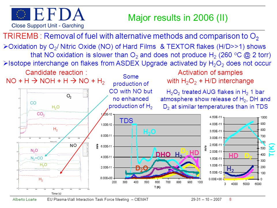 Alberto Loarte EU Plasma-Wall Interaction Task Force Meeting – CIEMAT – 10 – TRIREMB : Removal of fuel with alternative methods and comparison to O 2 Oxidation by O 2 / Nitric Oxide (NO) of Hard Films & TEXTOR flakes (H/D>>1) shows that NO oxidation is slower than O 2 and does not produce H 2 (260 o 2 torr) Isotope interchange on flakes from ASDEX Upgrade activated by H 2 O 2 does not occur Activation of samples with H 2 O 2 + H/D interchange Candidate reaction : NO + H NOH + H NO + H 2 Some production of CO with NO but no enhanced production of H 2 H 2 O 2 treated AUG flakes in H 2 1 bar atmosphere show release of H 2, DH and D 2 at similar temperatures than in TDS H2OH2O H2H2 D2D2 DHO D2OD2O HD TDS T(K) HDD2D2 H2H2 Major results in 2006 (II)