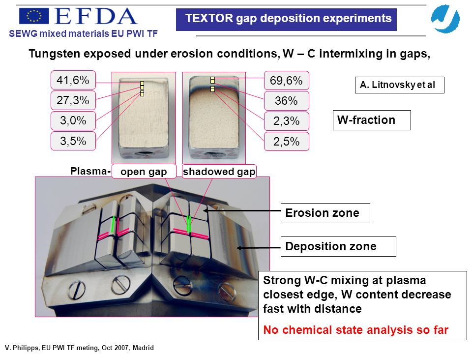 69,6% 2,3% 36% 2,5% 41,6% 3,0% 27,3% 3,5% open gap shadowed gap Plasma- Erosion zone Deposition zone Tungsten exposed under erosion conditions, W – C intermixing in gaps, Strong W-C mixing at plasma closest edge, W content decrease fast with distance No chemical state analysis so far SEWG mixed materials EU PWI TF V.
