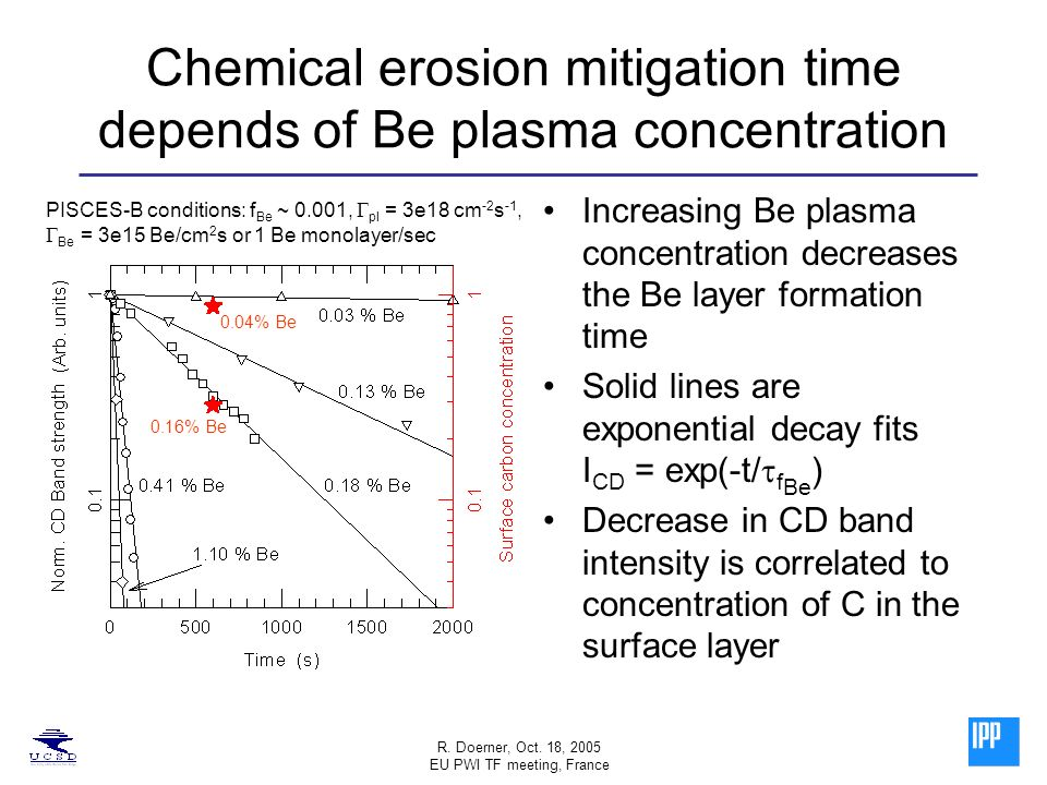 R. Doerner, Oct. 18, 2005 EU PWI TF meeting, France Increasing Be plasma concentration decreases the Be layer formation time Solid lines are exponenti