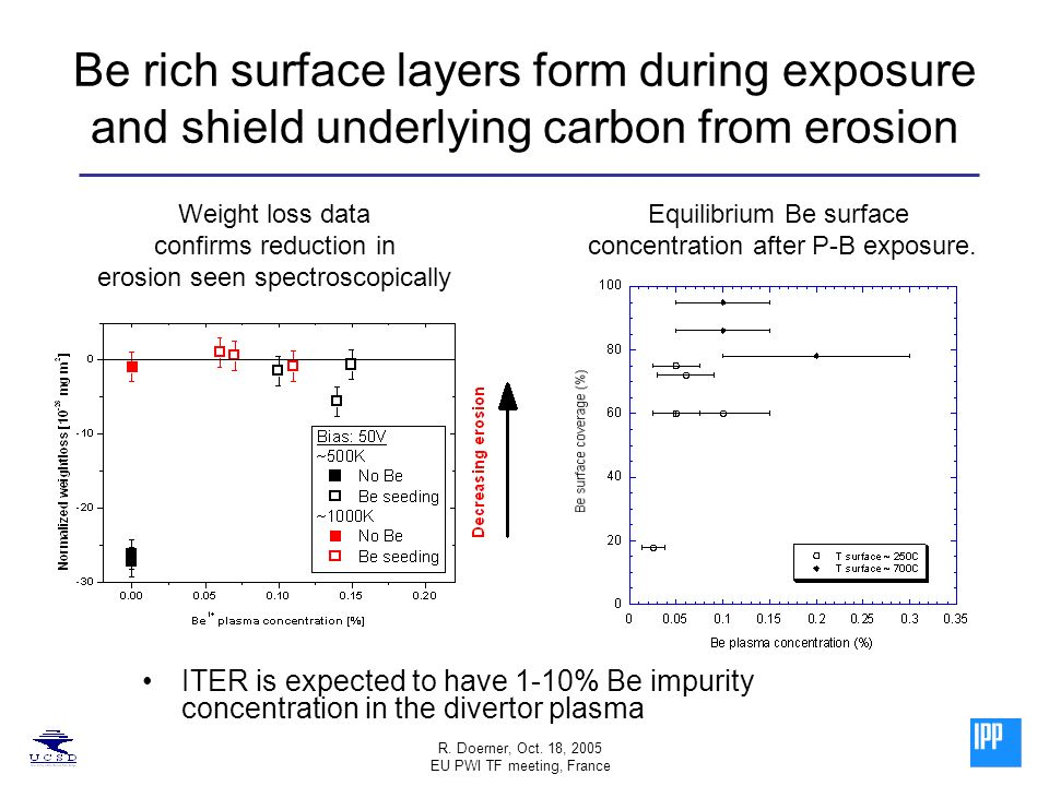 R. Doerner, Oct. 18, 2005 EU PWI TF meeting, France Be rich surface layers form during exposure and shield underlying carbon from erosion ITER is expe
