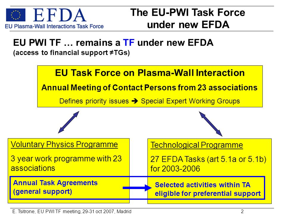 E. Tsitrone, EU PWI TF meeting, 29-31 oct 2007, Madrid2 EU Task Force on Plasma-Wall Interaction Annual Meeting of Contact Persons from 23 association