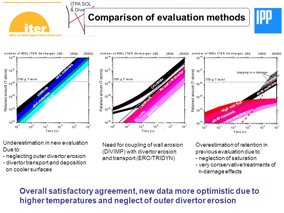 Underestimation in new evaluation Due to: - neglecting outer divertor erosion - divertor transport and deposition on cooler surfaces Need for coupling