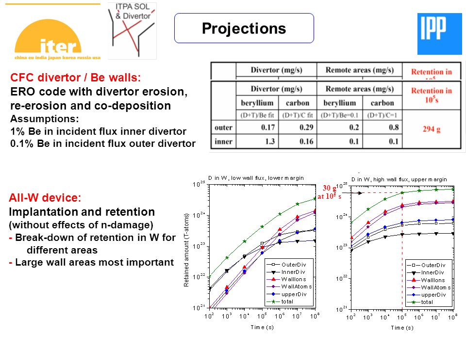 Projections CFC divertor / Be walls: ERO code with divertor erosion, re-erosion and co-deposition Assumptions: 1% Be in incident flux inner divertor 0