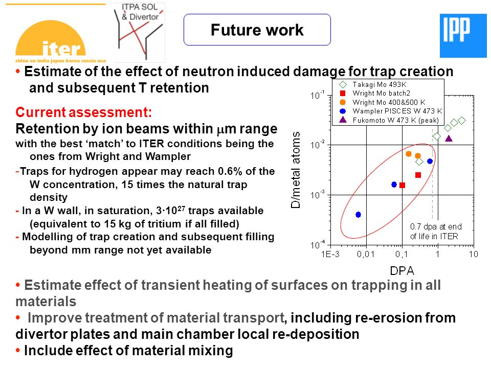Future work Estimate of the effect of neutron induced damage for trap creation and subsequent T retention Current assessment: Retention by ion beams w